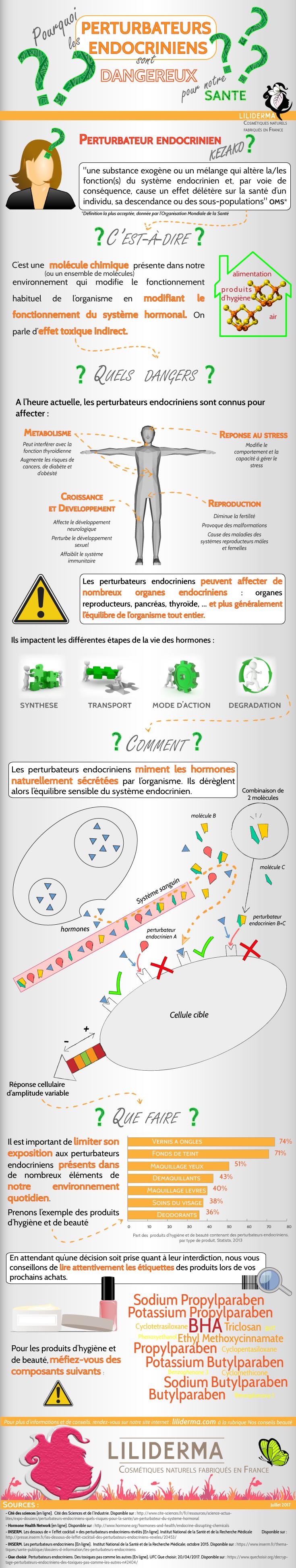 Infographie perturbateurs endocriniens produits cosmétiques